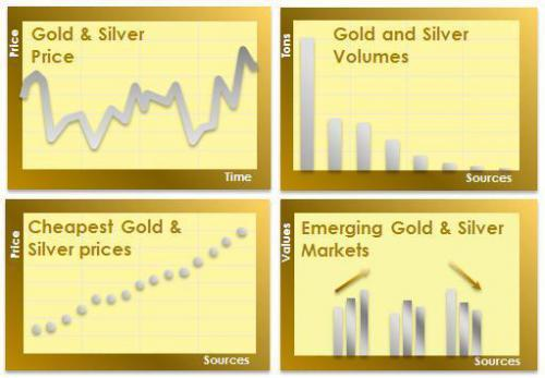 Gold and Silver price free from Market manipulation