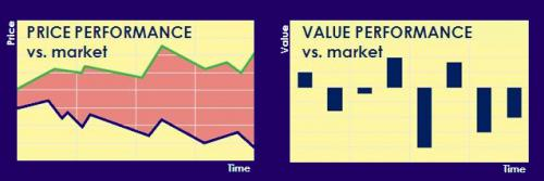 Benchmark your procurement performance with the market