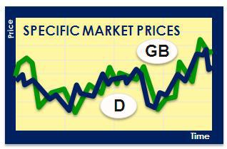 Specific Market Prices