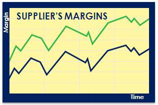 Supplier's margin evolution based on the YQ Matrix prices